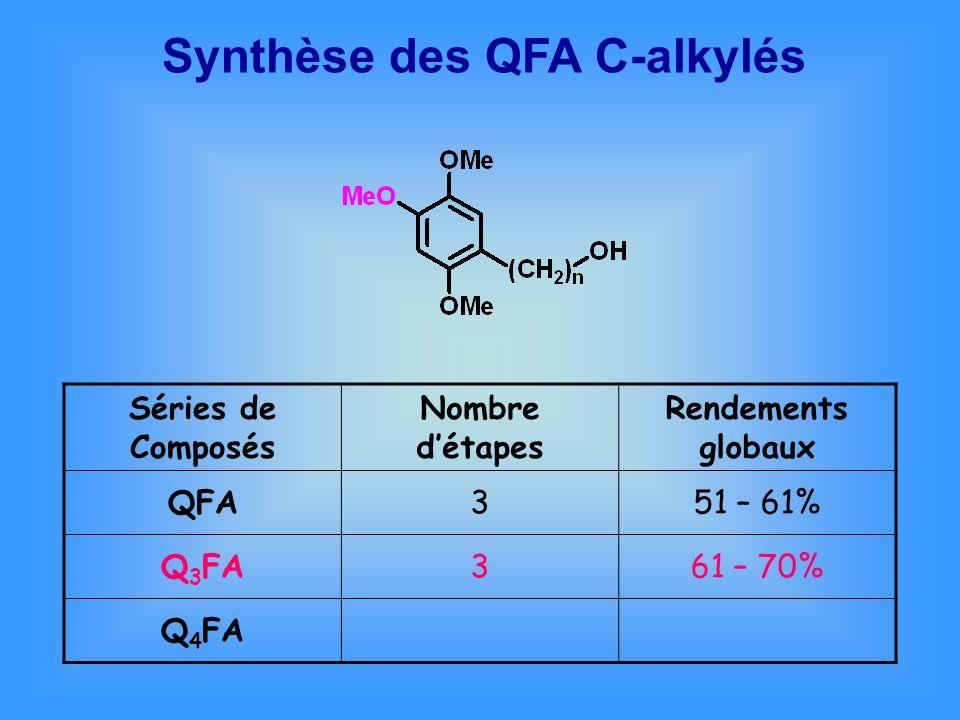Synthèse des QFA C-alkylés Séries de Composés Nombre détapes Rendements globaux QFA351 – 61% Q 3 FA361 – 70% Q 4 FA