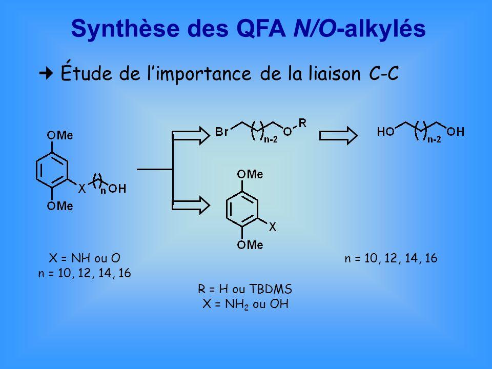 Synthèse des QFA N/O-alkylés Étude de limportance de la liaison C-C X = NH ou O n = 10, 12, 14, 16 R = H ou TBDMS X = NH 2 ou OH n = 10, 12, 14, 16