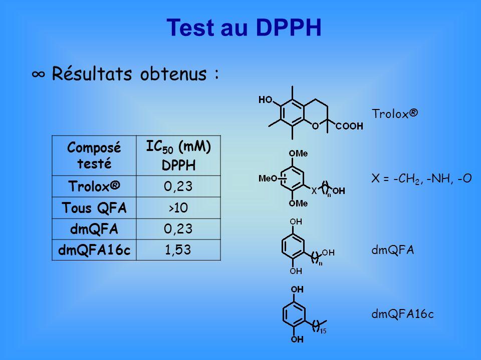 Test au DPPH Résultats obtenus : Composé testé IC 50 (mM) DPPH Trolox®0,23 Tous QFA>10 dmQFA0,23 dmQFA16c1,53 X = -CH 2, -NH, -O Trolox® dmQFA dmQFA16