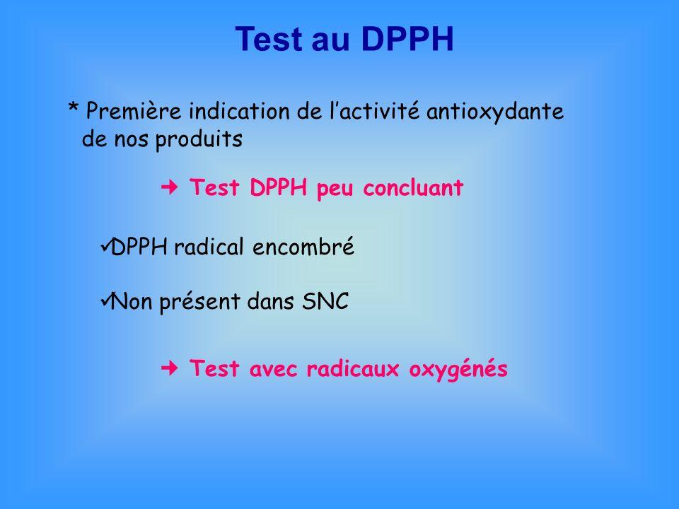 Test au DPPH * Première indication de lactivité antioxydante de nos produits Test DPPH peu concluant DPPH radical encombré Non présent dans SNC Test a