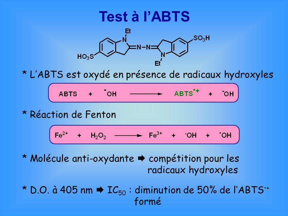 Test à lABTS * D.O. à 405 nm IC 50 : diminution de 50% de lABTS + formé * Molécule anti-oxydante compétition pour les radicaux hydroxyles * Réaction d