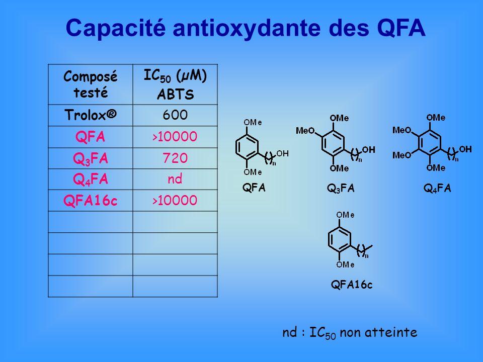 Capacité antioxydante des QFA Composé testé IC 50 (µM) ABTS Trolox®600 QFA>10000 Q 3 FA720 Q 4 FAnd QFA16c>10000 nd : IC 50 non atteinte QFA Q 3 FAQ 4