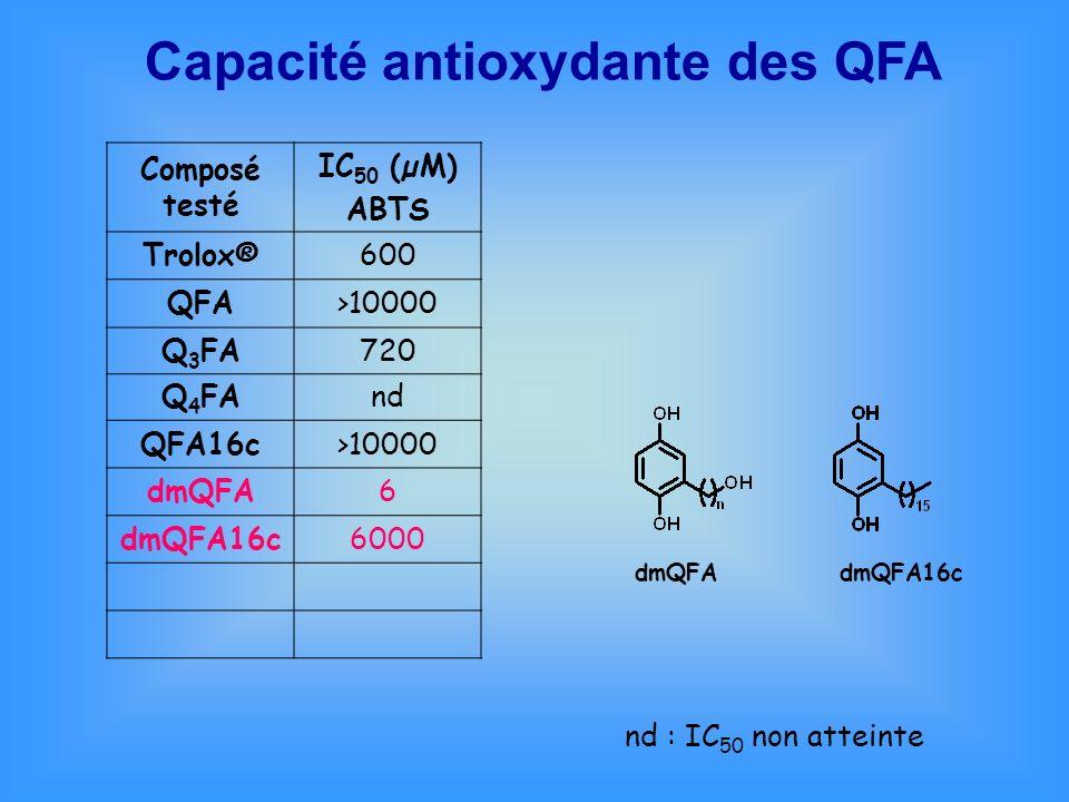 Capacité antioxydante des QFA Composé testé IC 50 (µM) ABTS Trolox®600 QFA>10000 Q 3 FA720 Q 4 FAnd QFA16c>10000 dmQFA6 dmQFA16c6000 nd : IC 50 non at
