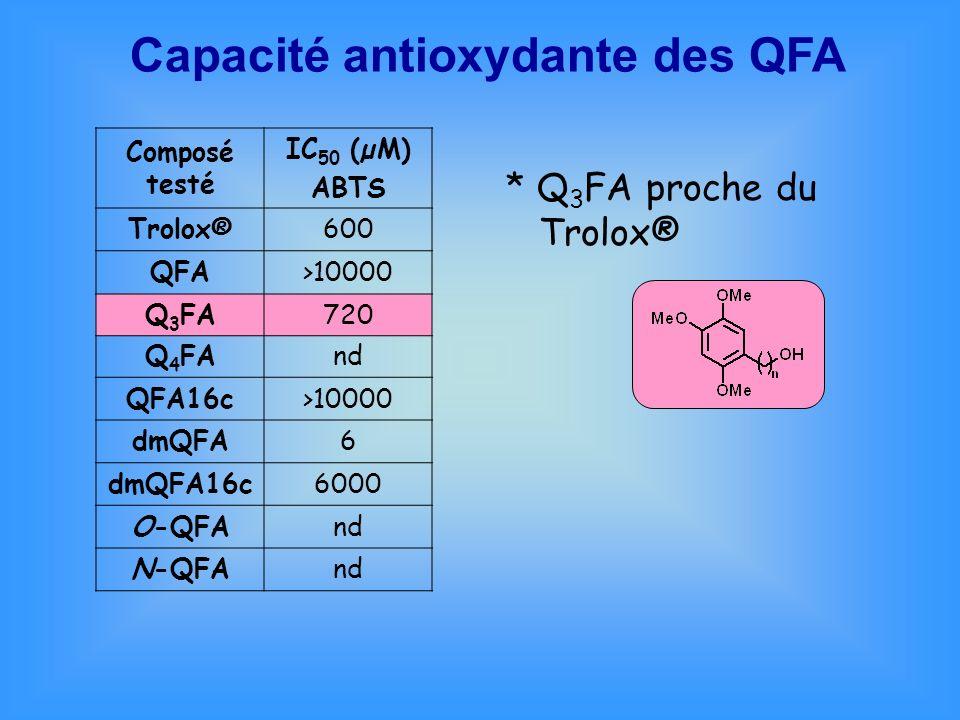 Composé testé IC 50 (µM) ABTS Trolox®600 QFA>10000 Q 3 FA720 Q 4 FAnd QFA16c>10000 dmQFA6 dmQFA16c6000 O-QFAnd N-QFAnd * Q 3 FA proche du Trolox® Capa