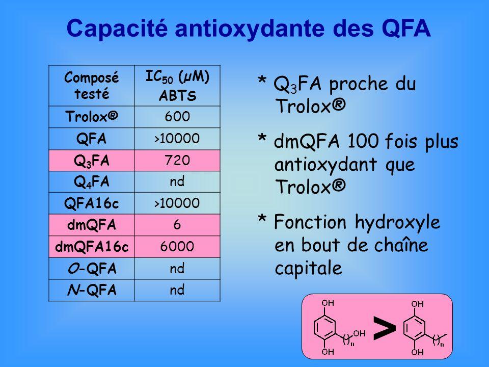 Composé testé IC 50 (µM) ABTS Trolox®600 QFA>10000 Q 3 FA720 Q 4 FAnd QFA16c>10000 dmQFA6 dmQFA16c6000 O-QFAnd N-QFAnd * Q 3 FA proche du Trolox® * dm