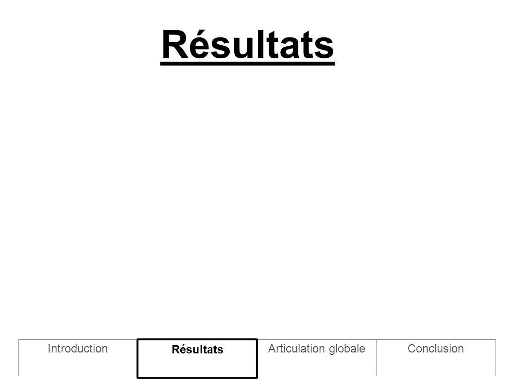 Résultats IntroductionArticulation globale Résultats Conclusion