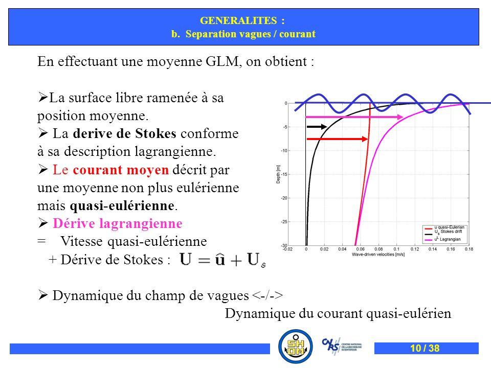 GENERALITES : b. Separation vagues / courant En effectuant une moyenne GLM, on obtient : La surface libre ramenée à sa position moyenne. La derive de