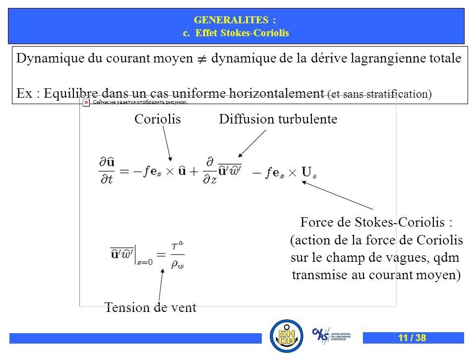 CoriolisDiffusion turbulente Tension de vent Force de Stokes-Coriolis : (action de la force de Coriolis sur le champ de vagues, qdm transmise au coura