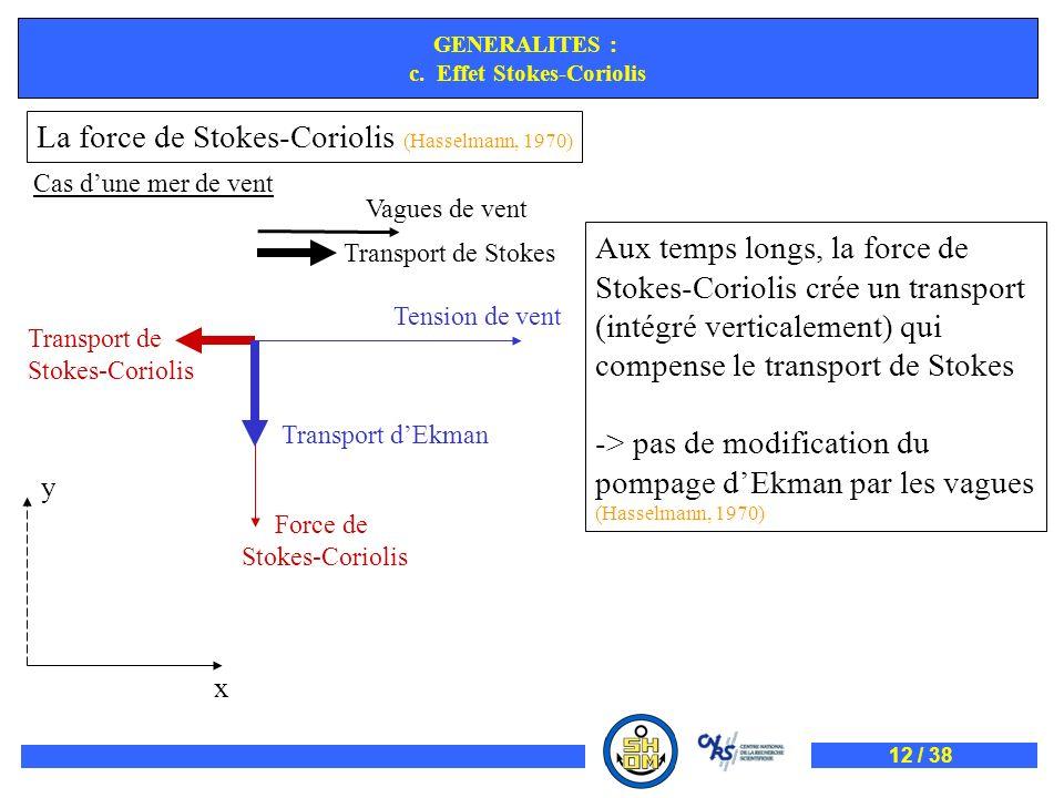 Aux temps longs, la force de Stokes-Coriolis crée un transport (intégré verticalement) qui compense le transport de Stokes -> pas de modification du p