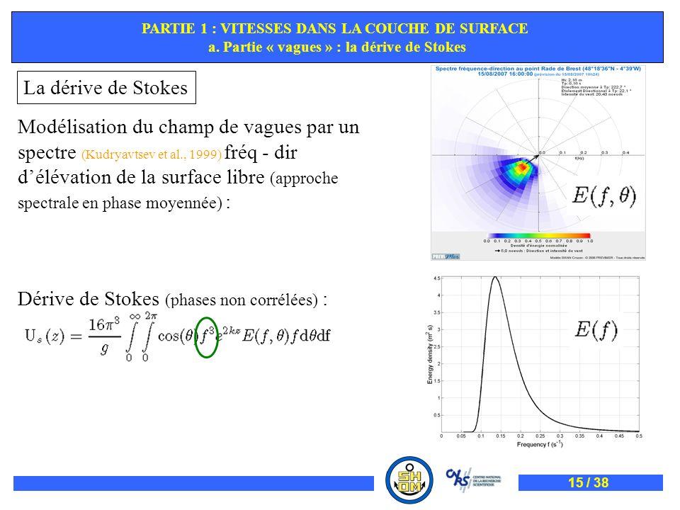 PARTIE 1 : VITESSES DANS LA COUCHE DE SURFACE a. Partie « vagues » : la dérive de Stokes Modélisation du champ de vagues par un spectre (Kudryavtsev e