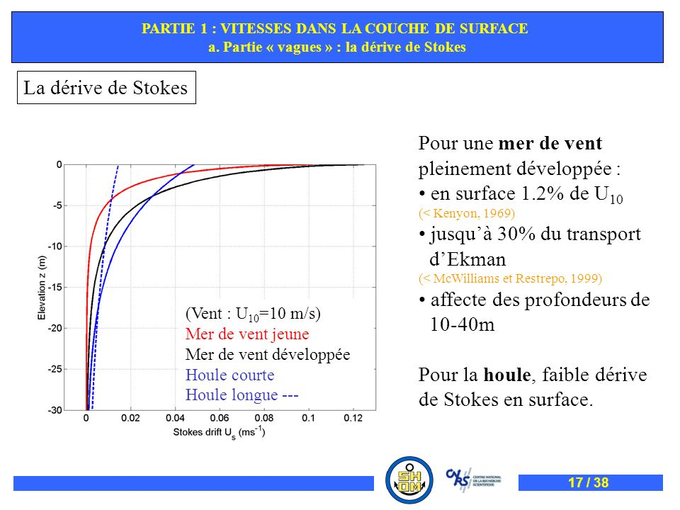 Pour une mer de vent pleinement développée : en surface 1.2% de U 10 (< Kenyon, 1969) jusquà 30% du transport dEkman (< McWilliams et Restrepo, 1999)