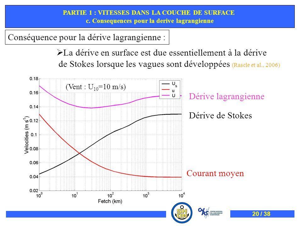 Dérive de Stokes Courant moyen Dérive lagrangienne EQUATIONS POUR LE COURANT QUASI-EULERIEN PARTIE 1 : VITESSES DANS LA COUCHE DE SURFACE c. Consequen