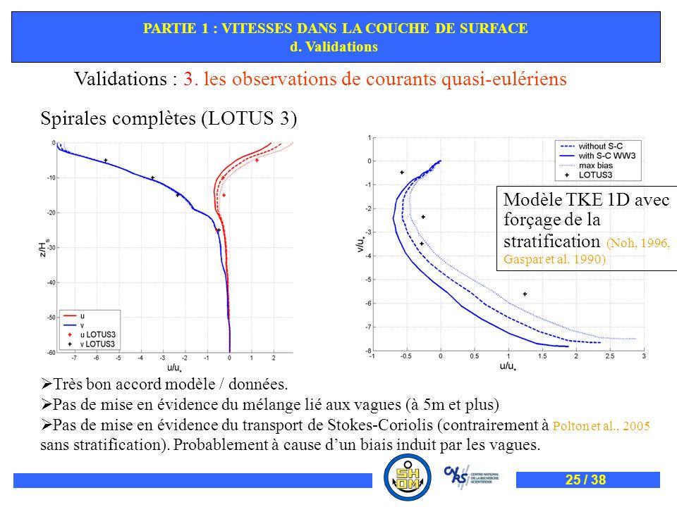 Validations : 3. les observations de courants quasi-eulériens Spirales complètes (LOTUS 3) Très bon accord modèle / données. Pas de mise en évidence d