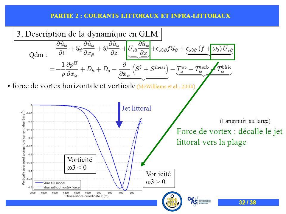 Qdm : force de vortex horizontale et verticale (McWilliams et al., 2004) Force de vortex : décalle le jet littoral vers la plage Jet littoral Vorticit