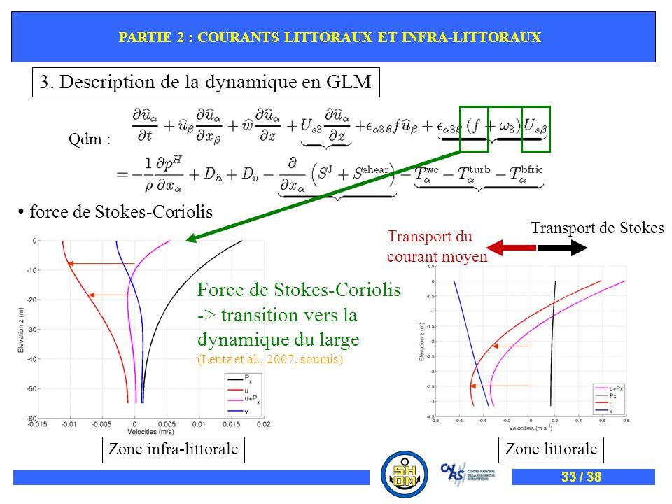 Qdm : force de Stokes-Coriolis PARTIE 2 : COURANTS LITTORAUX ET INFRA-LITTORAUX Force de Stokes-Coriolis -> transition vers la dynamique du large (Len