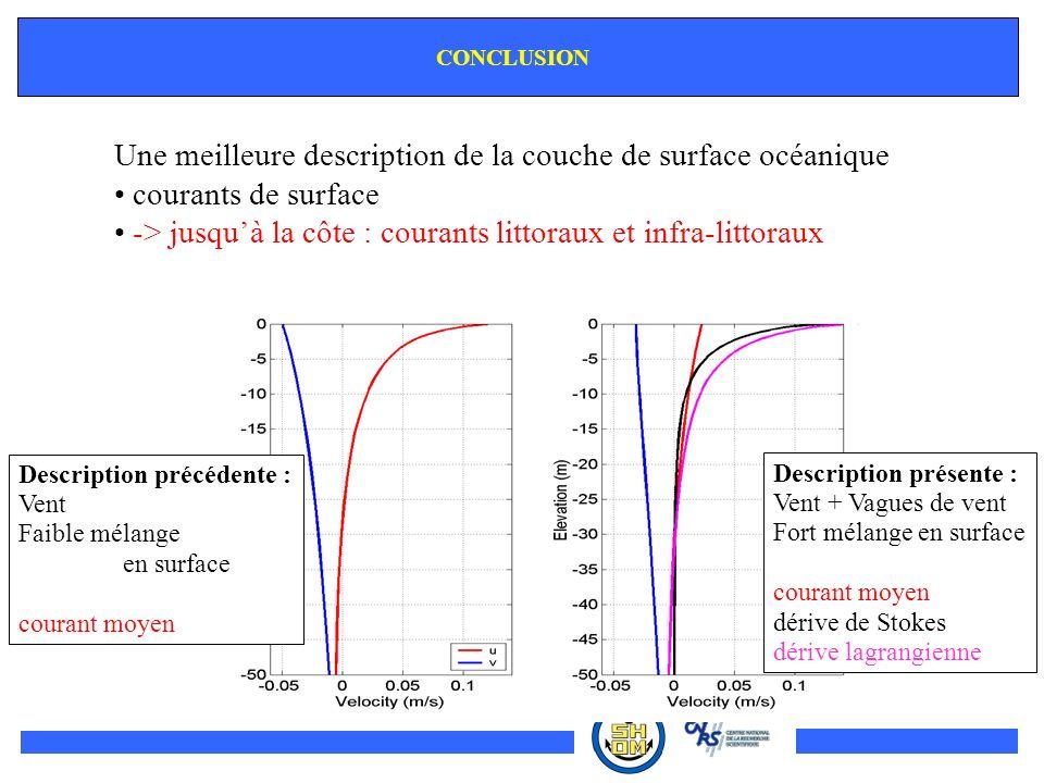 CONCLUSION Une meilleure description de la couche de surface océanique courants de surface -> jusquà la côte : courants littoraux et infra-littoraux D