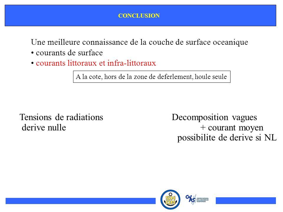 CONCLUSION Une meilleure connaissance de la couche de surface oceanique courants de surface courants littoraux et infra-littoraux Tensions de radiatio