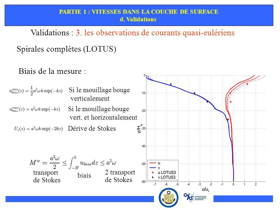 transport de Stokes Validations : 3. les observations de courants quasi-eulériens Spirales complètes (LOTUS) Biais de la mesure : Si le mouillage boug