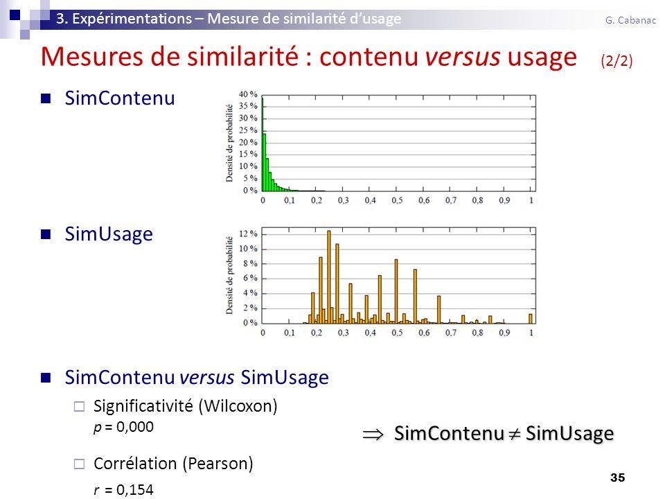35 SimContenu SimUsage SimContenu versus SimUsage Significativité (Wilcoxon) p= 0,000 Corrélation (Pearson) r= 0,154 Mesures de similarité : contenu versus usage (2/2) 3.