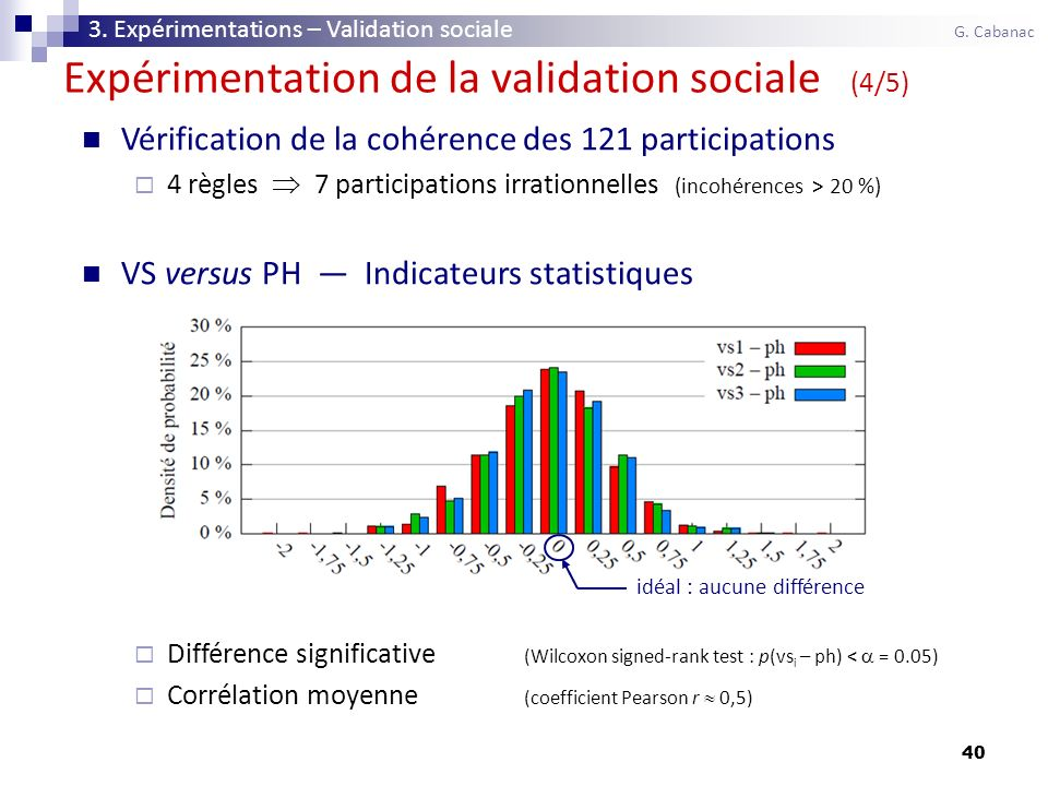 40 Vérification de la cohérence des 121 participations 4 règles 7 participations irrationnelles (incohérences > 20 %) VS versus PH Indicateurs statistiques Différence significative (Wilcoxon signed-rank test : p(vs i – ph) < = 0.05) Corrélation moyenne (coefficient Pearson r 0,5) Expérimentation de la validation sociale (4/5) 3.
