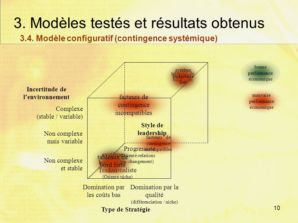 9 3. Modèles testés et résultats obtenus Complexité de lenvironnement Style de leadership progressiste Importance des budgets vs. tableaux de bord Env