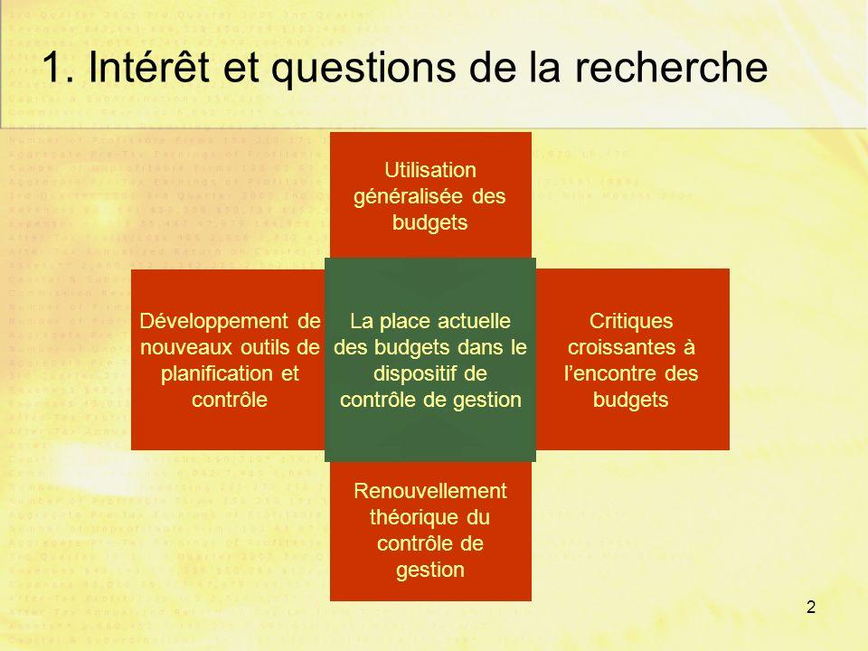 1 Plan de la présentation 1. Lintérêt du sujet et les questions de recherche 2.