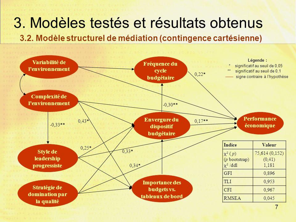 6 3. Modèles testés et résultats obtenus Complexité de lenvironnement Style de leadership progressiste Importance des budgets vs. tableaux de bord Env