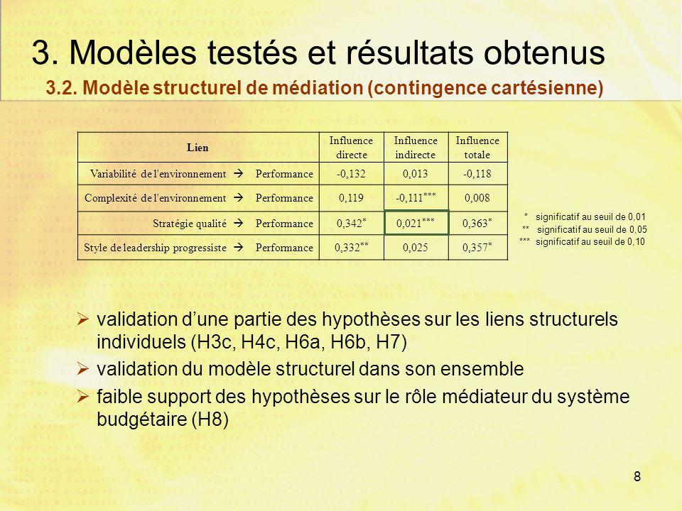 7 3. Modèles testés et résultats obtenus Complexité de lenvironnement Style de leadership progressiste Importance des budgets vs. tableaux de bord Env