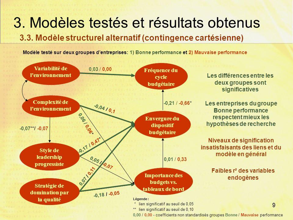 8 3. Modèles testés et résultats obtenus Lien Influence directe Influence indirecte Influence totale Variabilité de l'environnement Performance-0,1320