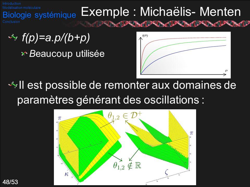 48/53 Exemple : Michaëlis- Menten f(p)=a.p/(b+p) Beaucoup utilisée Il est possible de remonter aux domaines de paramètres générant des oscillations :