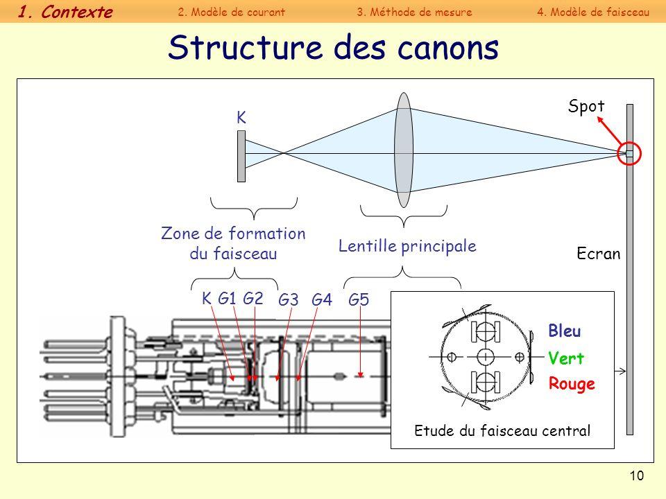 10 Structure des canons 40 cm Zone de formation du faisceau Lentille principale K Spot Ecran G3G4G6G5G7 G2G1K Etude du faisceau central Vert Rouge Ble