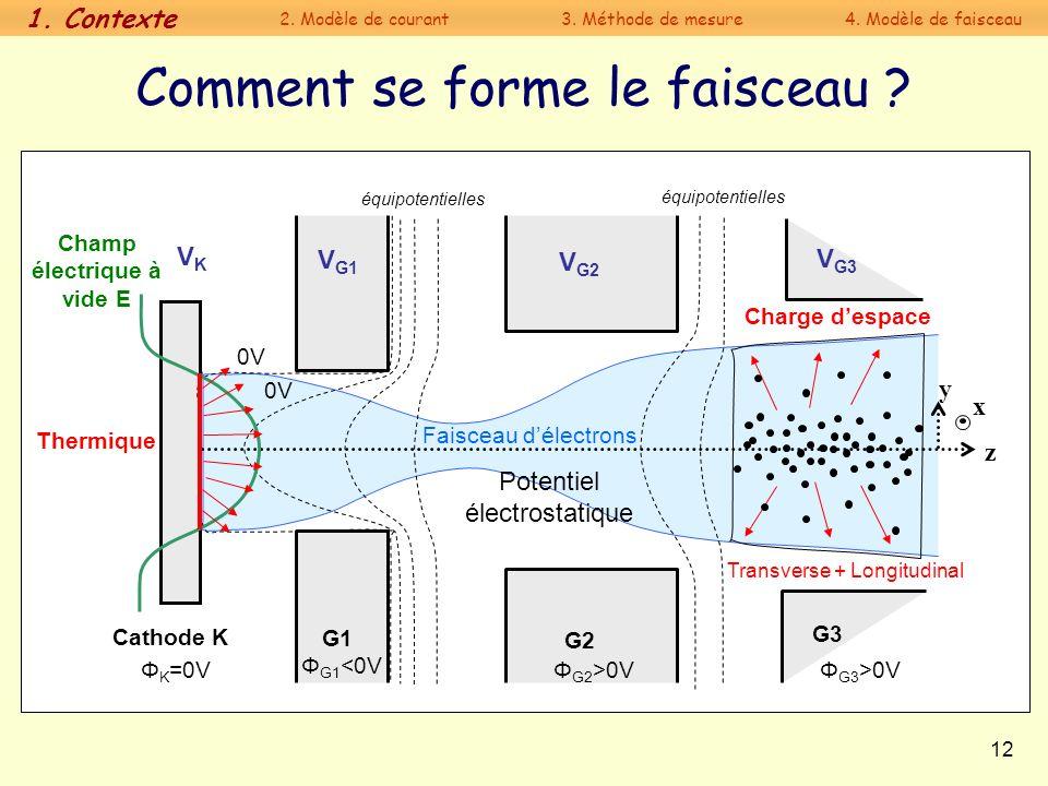 12 Faisceau délectrons Cathode K G1 G2 G3 Comment se forme le faisceau ? z y x VKVK V G1 V G2 V G3 0V Charge despace équipotentielles 0V Potentiel éle