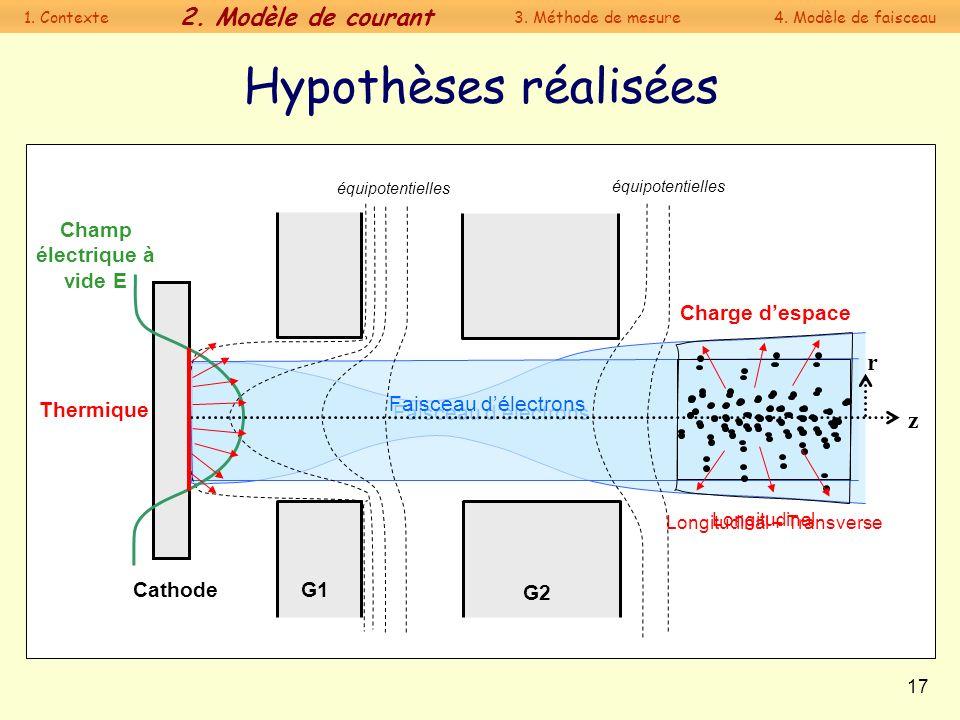 17 Faisceau délectrons Hypothèses réalisées Cathode G1 G2 z r Charge despace équipotentielles Champ électrique à vide E Longitudinal Thermique Longitu