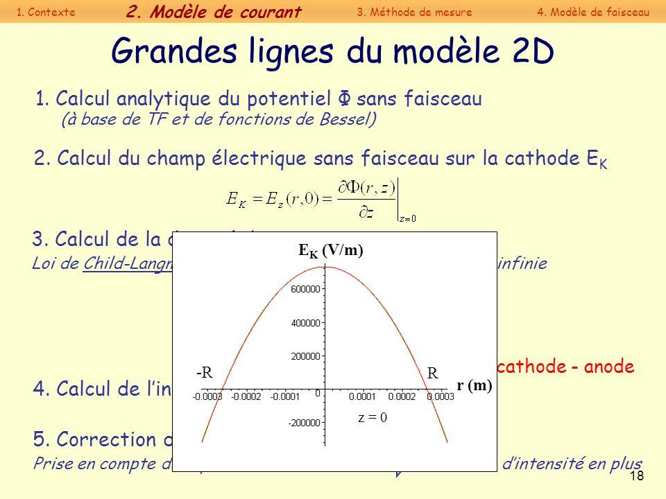 18 1. Calcul analytique du potentiel Φ sans faisceau (à base de TF et de fonctions de Bessel) Grandes lignes du modèle 2D 5. Correction de la loi de C