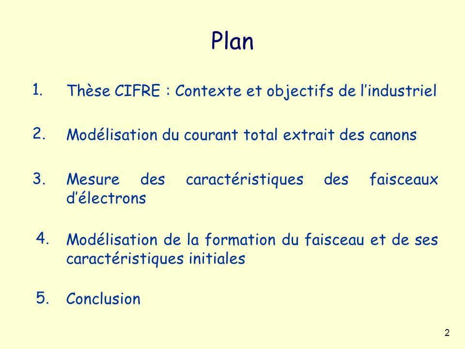 2 Plan Mesure des caractéristiques des faisceaux délectrons Modélisation du courant total extrait des canons Conclusion Modélisation de la formation d