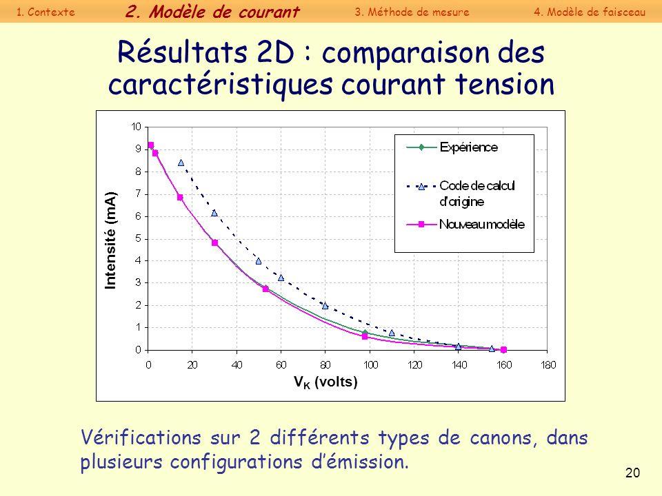 20 Résultats 2D : comparaison des caractéristiques courant tension Vérifications sur 2 différents types de canons, dans plusieurs configurations démis