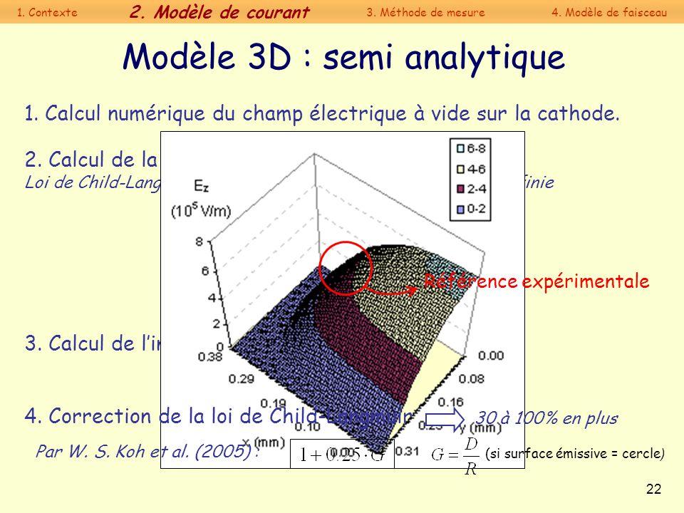 22 Modèle 3D : semi analytique 1. Calcul numérique du champ électrique à vide sur la cathode. 3. Calcul de lintensité 2. Calcul de la densité de coura