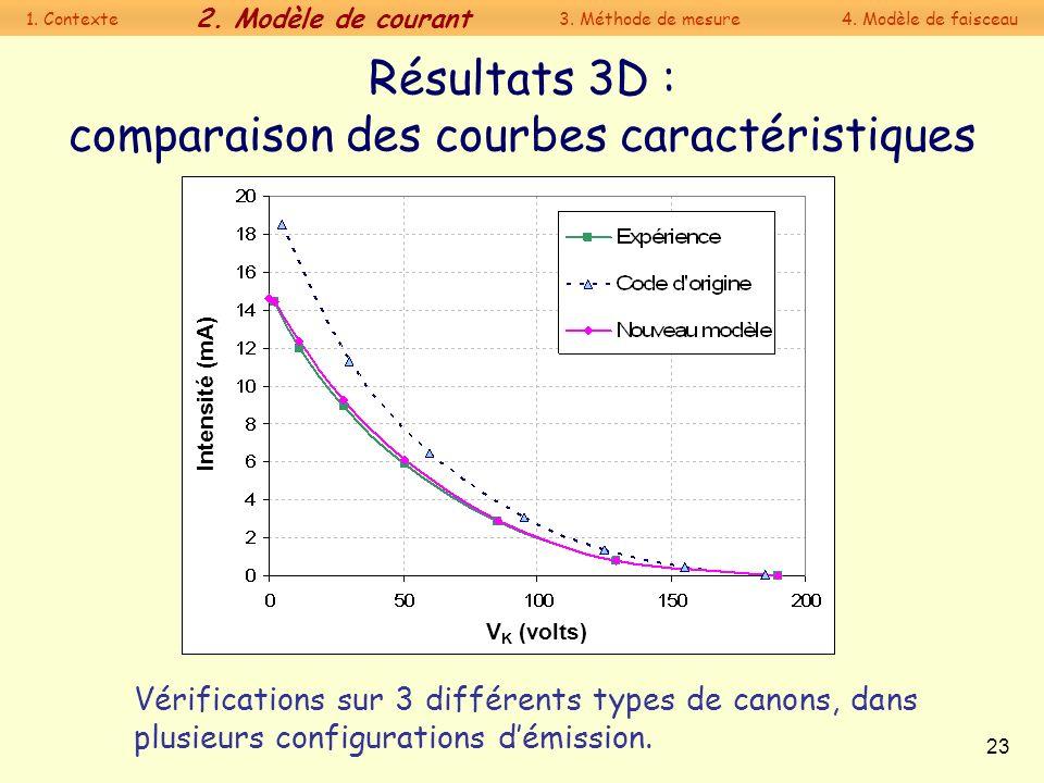 23 Résultats 3D : comparaison des courbes caractéristiques Vérifications sur 3 différents types de canons, dans plusieurs configurations démission. V