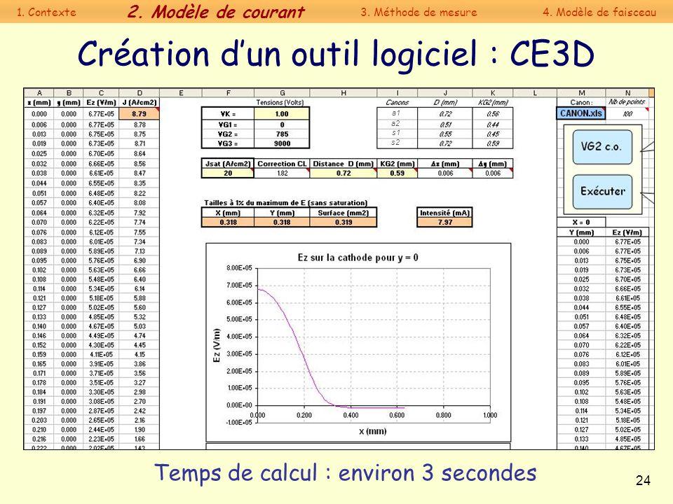 24 Temps de calcul : environ 3 secondes Création dun outil logiciel : CE3D a1 a2 s1 s2 1. Contexte 2. Modèle de courant 3. Méthode de mesure4. Modèle