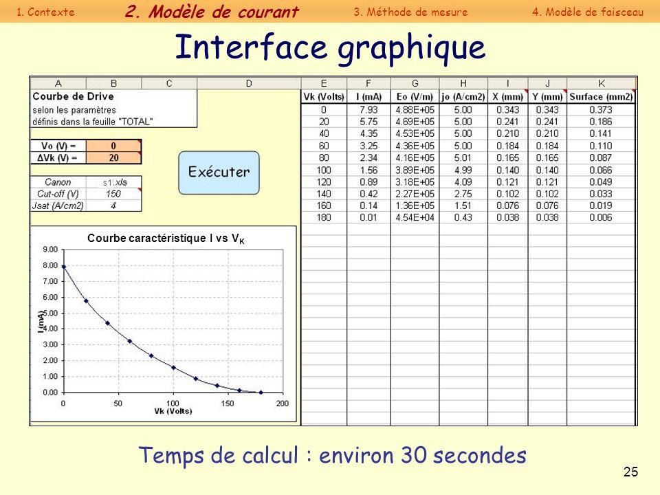 25 Interface graphique Temps de calcul : environ 30 secondes s1 Courbe caractéristique I vs V K 1. Contexte 2. Modèle de courant 3. Méthode de mesure4