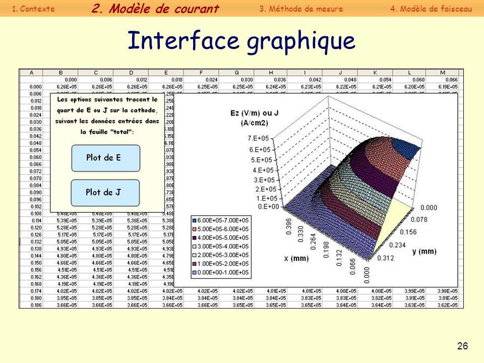 26 Interface graphique 1. Contexte 2. Modèle de courant 3. Méthode de mesure4. Modèle de faisceau