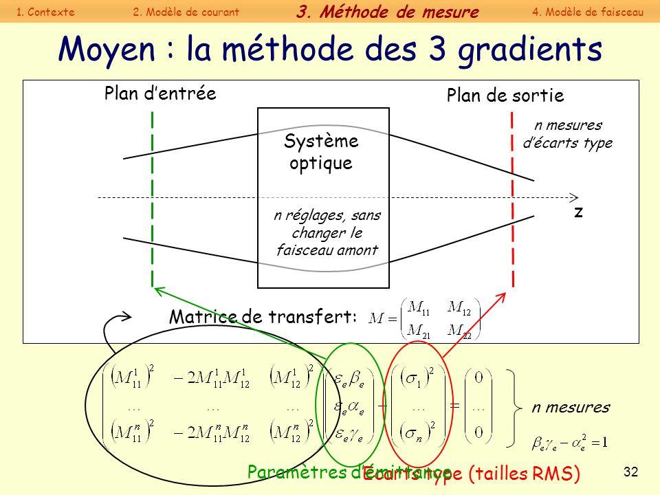 32 Moyen : la méthode des 3 gradients Ecarts type (tailles RMS) n réglages, sans changer le faisceau amont Système optique Plan de sortie Plan dentrée