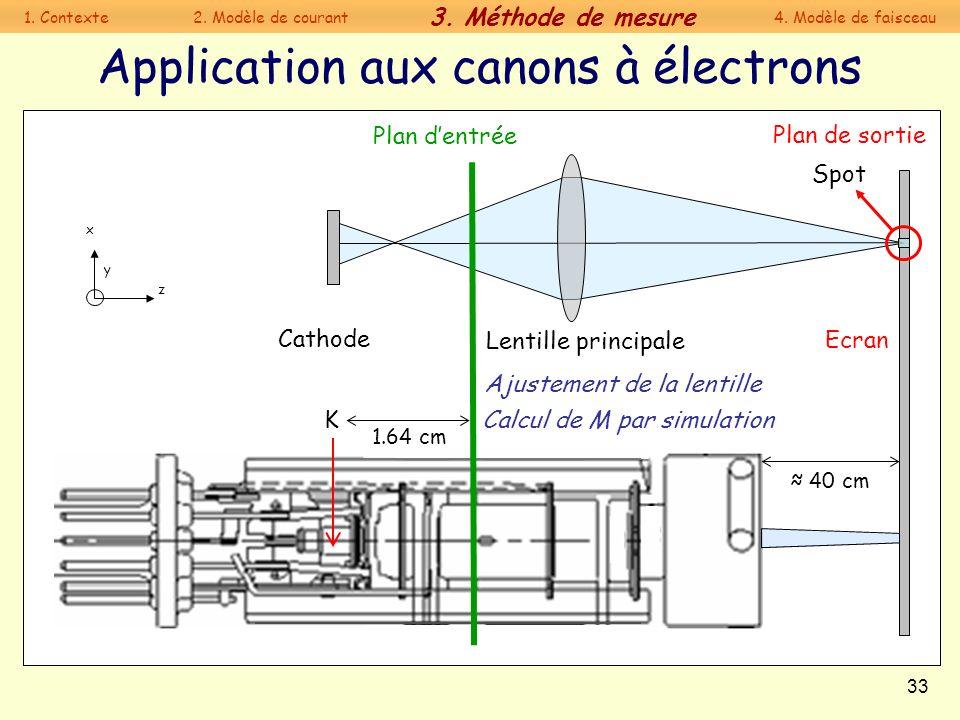33 Application aux canons à électrons Lentille principale K 40 cm Cathode Spot Ecran x y z Plan dentrée Plan de sortie Ajustement de la lentille Calcu
