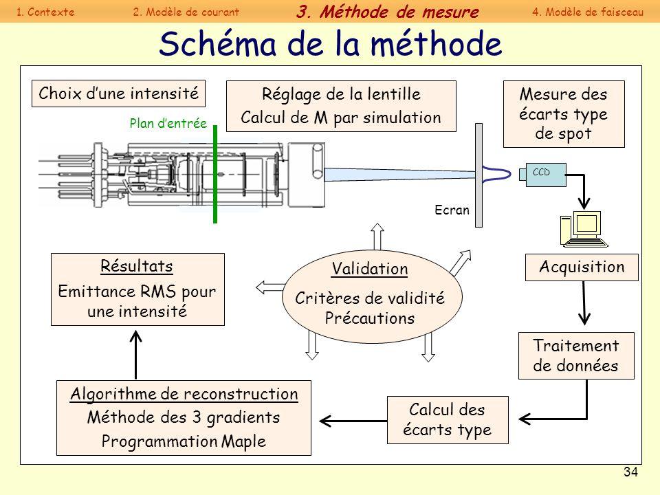 34 Schéma de la méthode Ecran Algorithme de reconstruction Méthode des 3 gradients Programmation Maple Résultats Emittance RMS pour une intensité Plan