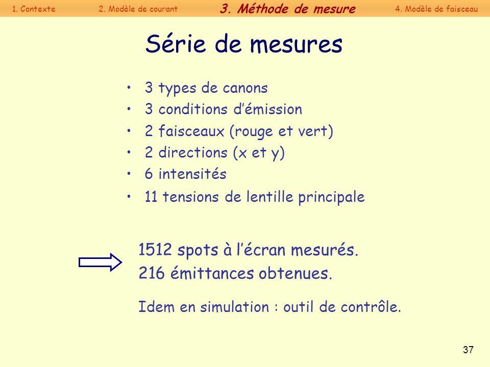 37 Série de mesures 3 types de canons 3 conditions démission 2 faisceaux (rouge et vert) 2 directions (x et y) 6 intensités 11 tensions de lentille pr