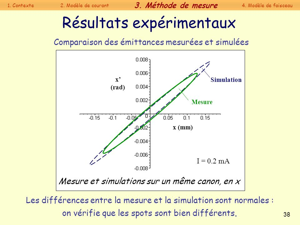 38 Résultats expérimentaux Comparaison des émittances mesurées et simulées Les différences entre la mesure et la simulation sont normales : on vérifie