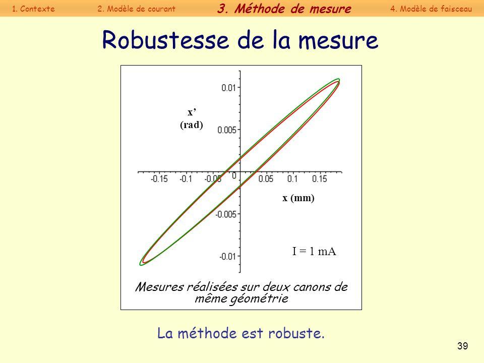 39 La méthode est robuste. Mesures réalisées sur deux canons de même géométrie Robustesse de la mesure x (rad) x (mm) I = 1 mA 1. Contexte 2. Modèle d