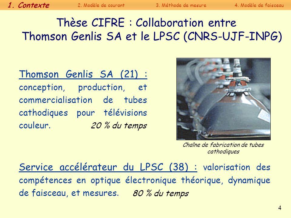 4 Thèse CIFRE : Collaboration entre Thomson Genlis SA et le LPSC (CNRS-UJF-INPG) Thomson Genlis SA (21) : conception, production, et commercialisation