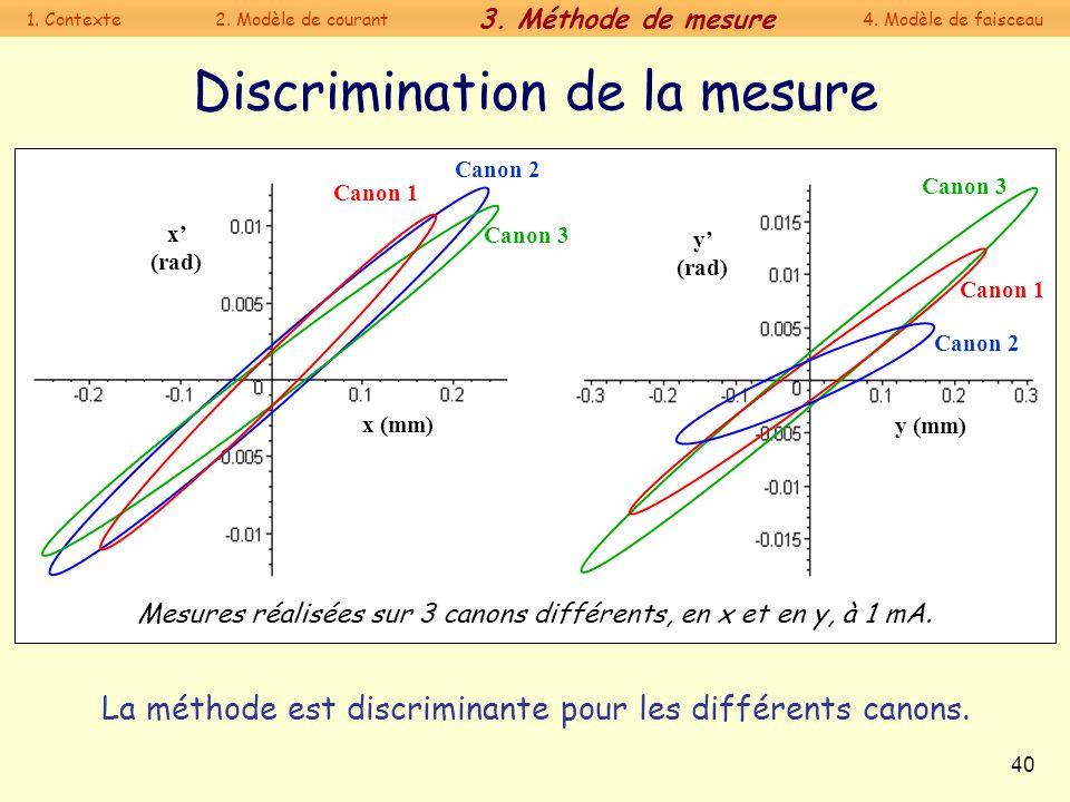 40 Discrimination de la mesure La méthode est discriminante pour les différents canons. Mesures réalisées sur 3 canons différents, en x et en y, à 1 m