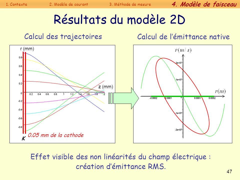 47 K z (mm) r (mm) Résultats du modèle 2D Calcul des trajectoires Effet visible des non linéarités du champ électrique : création démittance RMS. Calc